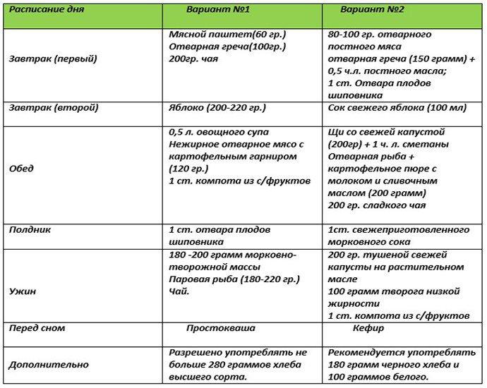 Рекомендуемая диета для пациентов с бронхиальной астмой