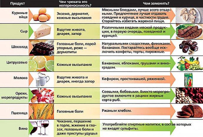 чем заменить пищевые аллергены