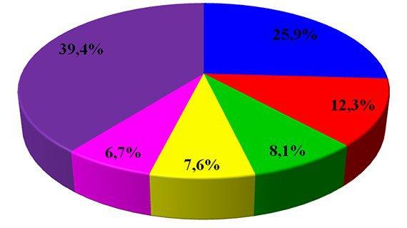 Статистика заболеваемости псориазом