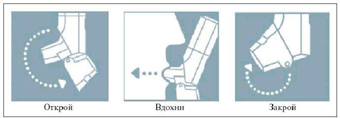 правила использования ингалятора
