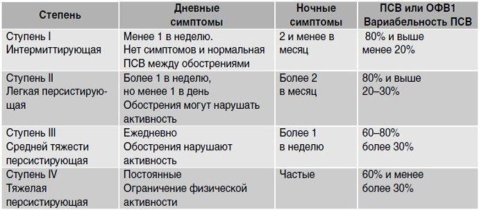 классификация заболевания по характеру течения
