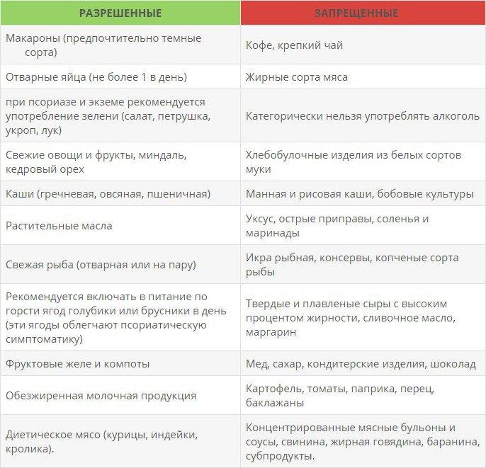 Диета при псориазе: что можно есть, а что нельзя (таблица)
