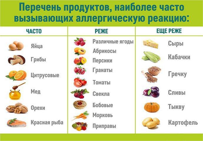 наиболее аллергенные продукты питания